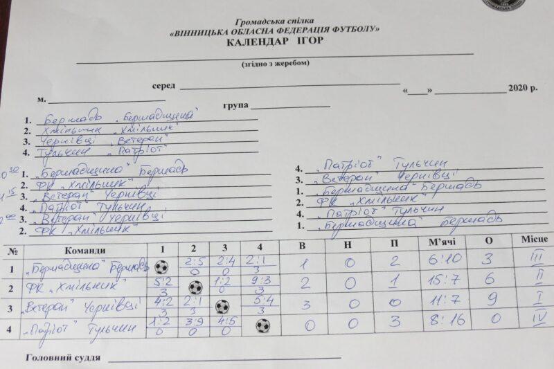 Підсумки чемпіонату Вінниччини з футзалу серед ветеранів