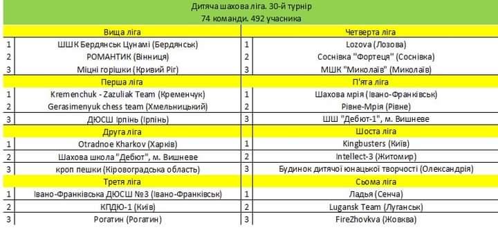 Вінницька шахова команда «Романтик» здобула срібло вищої ліги Всеукраїнських онлайн-змагань