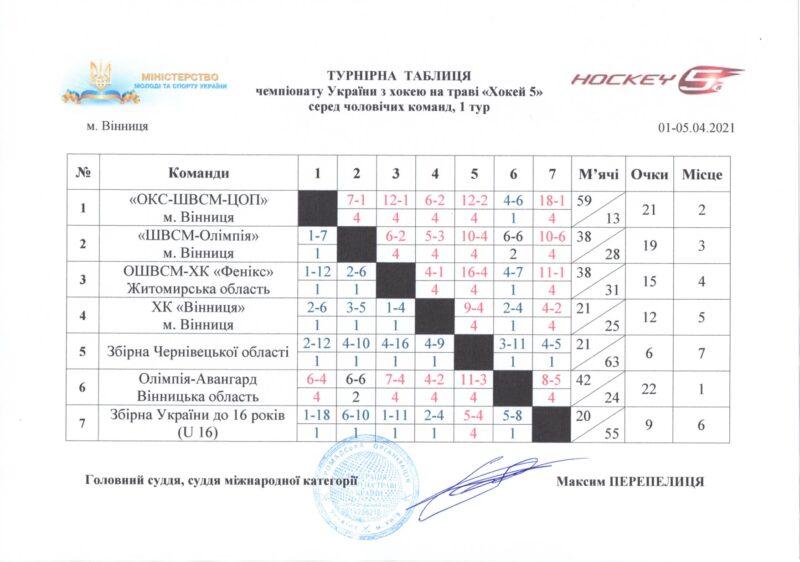Новинка: у Вінниці стартував чемпіонат України із хокею-5